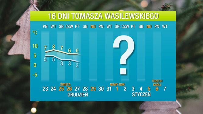 Pogoda na 16 dni: <br />ochłodzenie przyjdzie po Świętach
