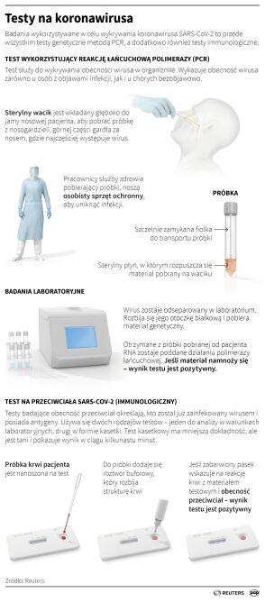Testy na koronawirusa (Maciej Zieliński/Adam Ziemienowicz/PAP/Reuters)